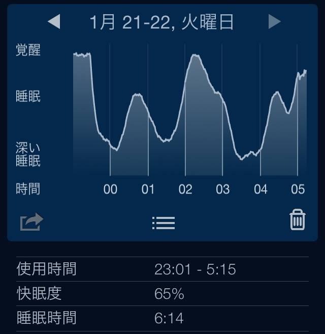 睡眠のログ