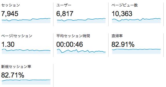 サバイブログ2014年7月4日時点でのPV