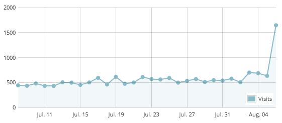 サバイブログ140807の訪問者数